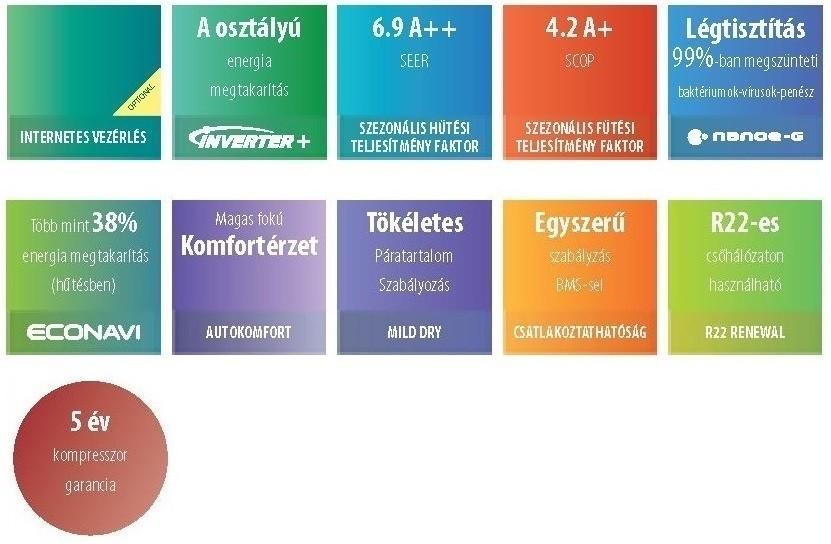 Panasonic ETHEREA tulajdonság logók