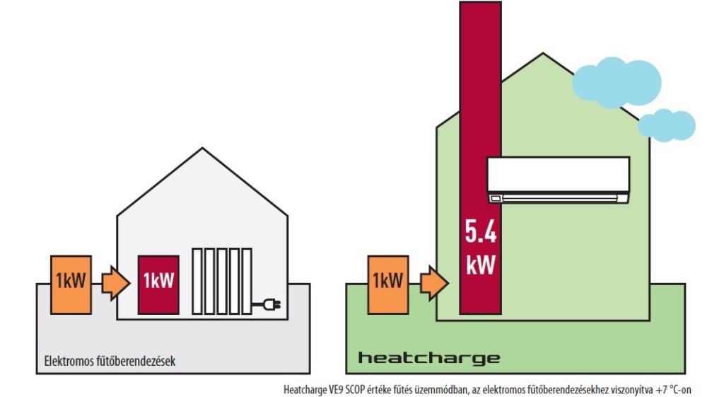 heatchharge