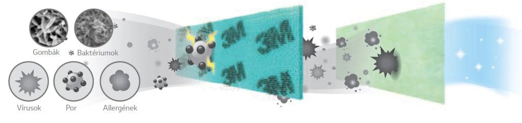lg légkondi szűrő működése